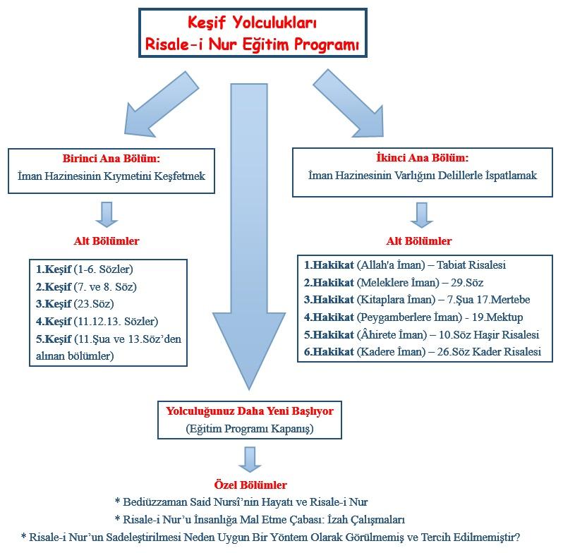 eğitim programı şeması